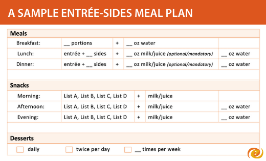 A sample entree-sides plan