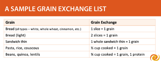 A sample grain exchange list