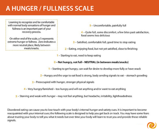 A hunger/fullness scale