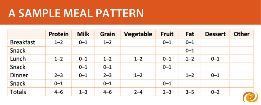 A sample meal pattern